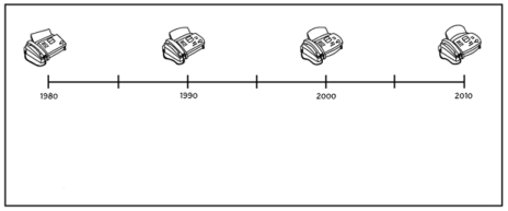 Evolution of the Fax Machine